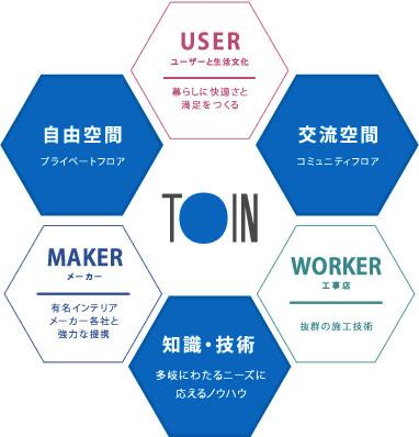 東インの事業構造図