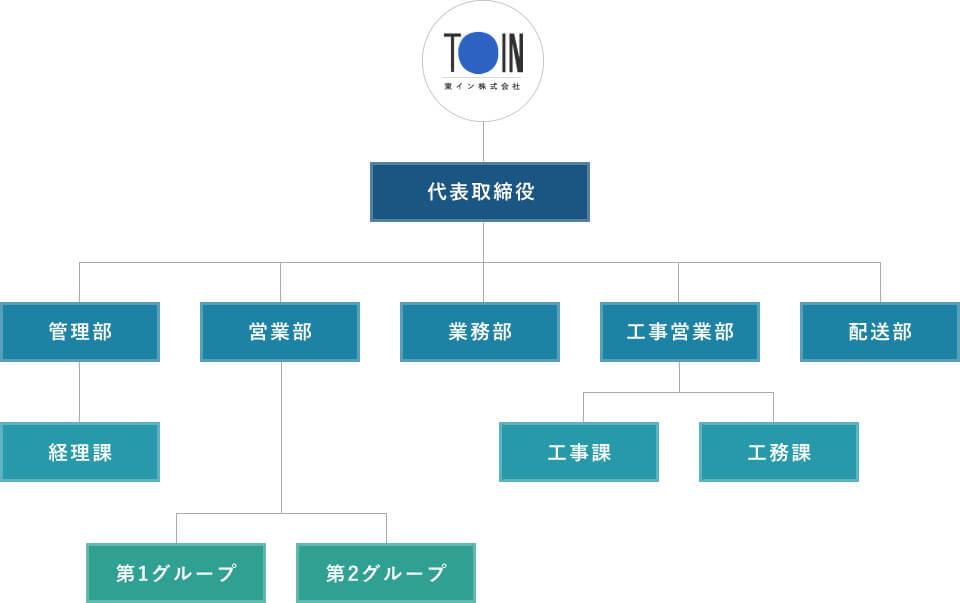 東インの組織図